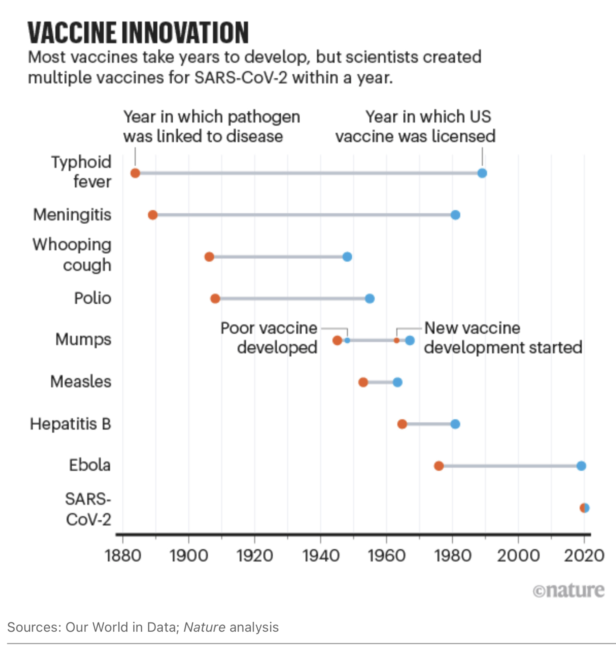 Vaccine development timelines
